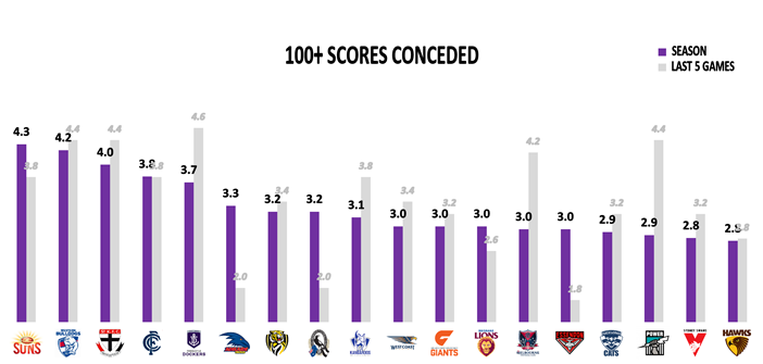 AFL Round 23 100+ Scores