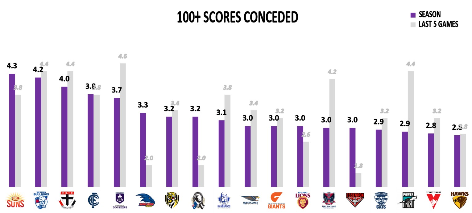 Points Against 100+ Conceded