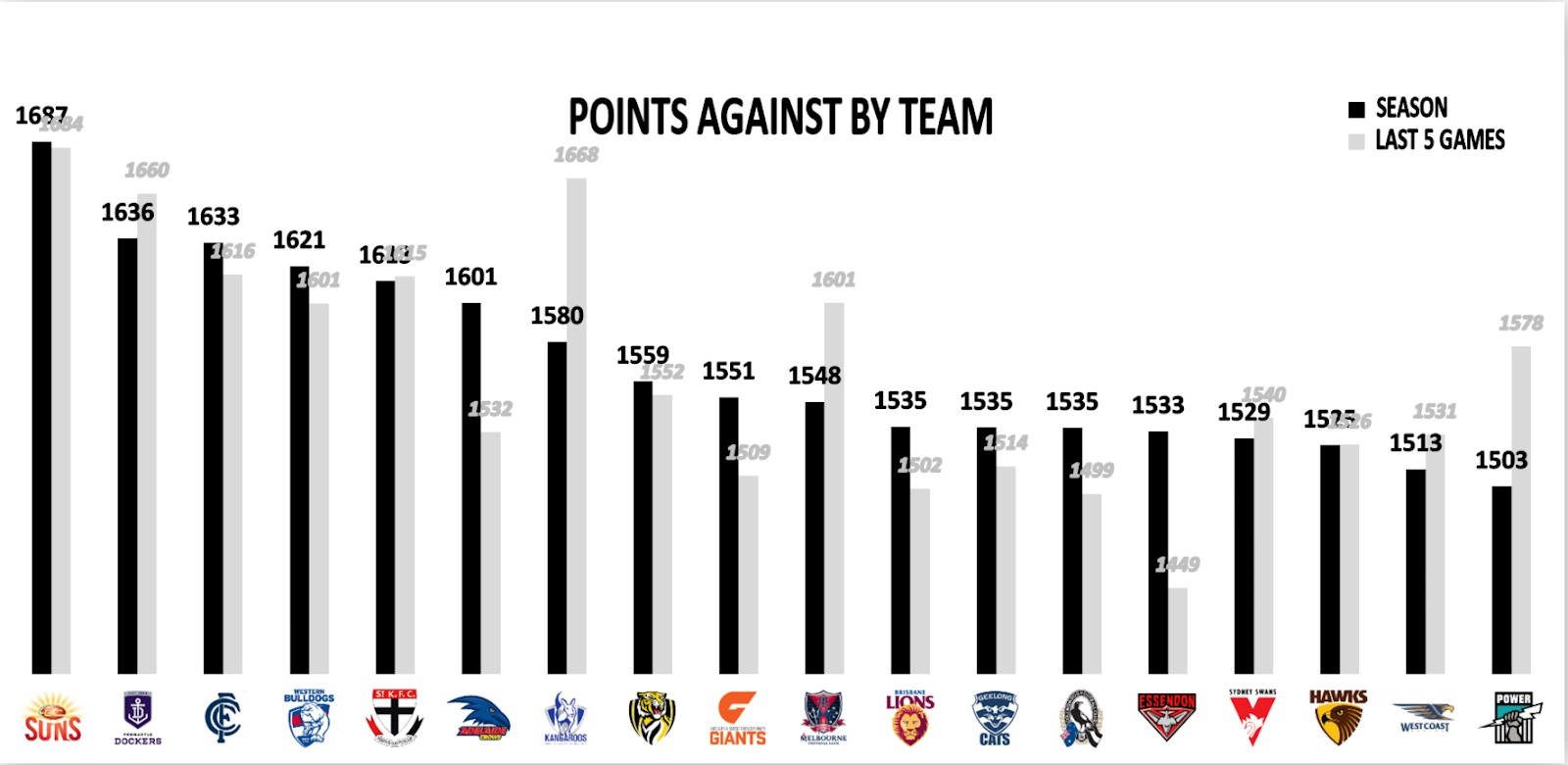 Points Against Total