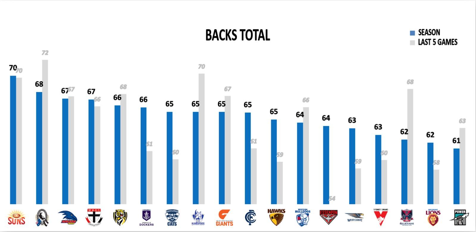 Points Against - Backs