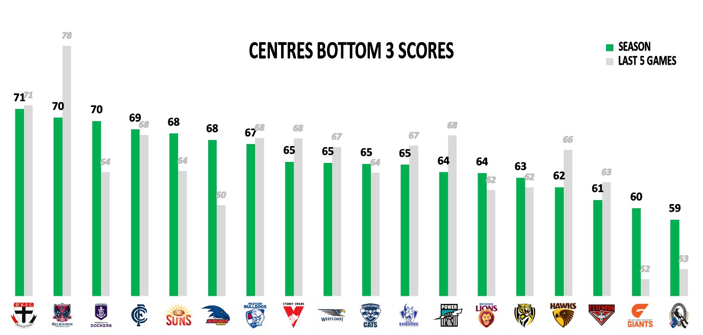 Points Against - Centres Bottom 3