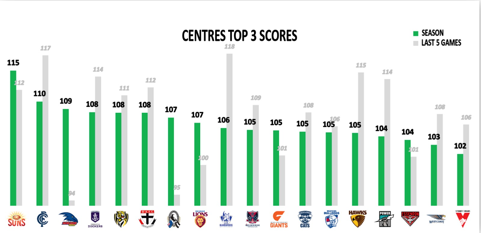 Points Against - Top 3 Centres