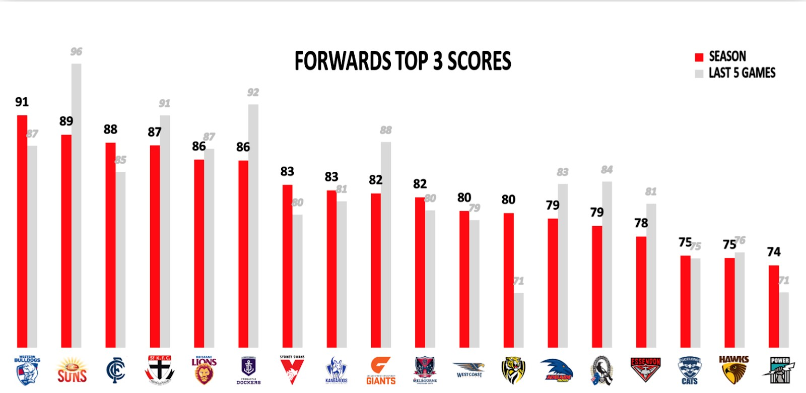 Points Against - Forwards Top 3