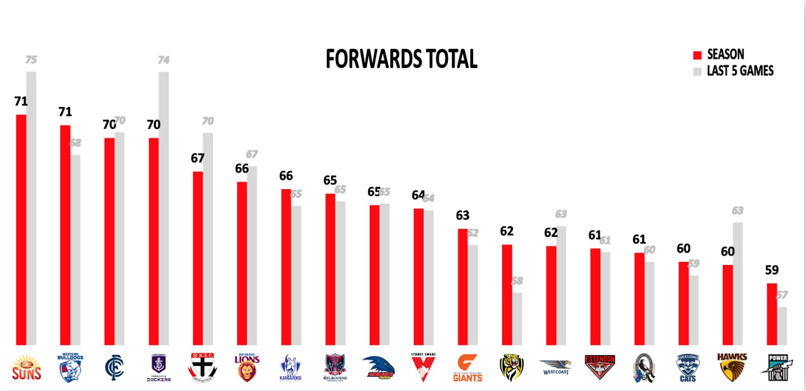 Points Against - Forwards