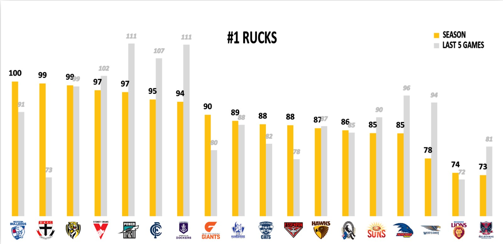 Points Against - Number 1 Rucks