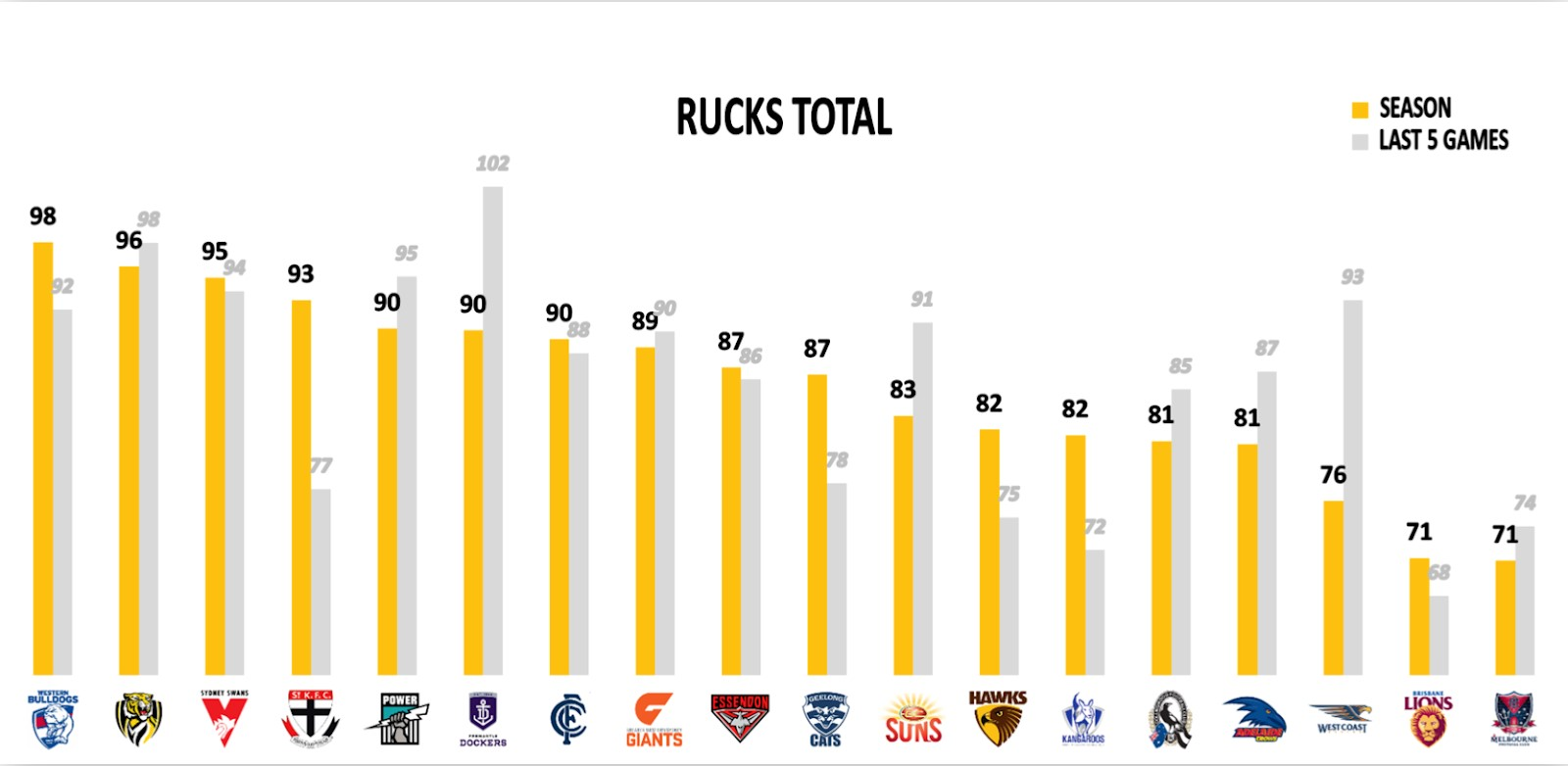 Points Against - Rucks