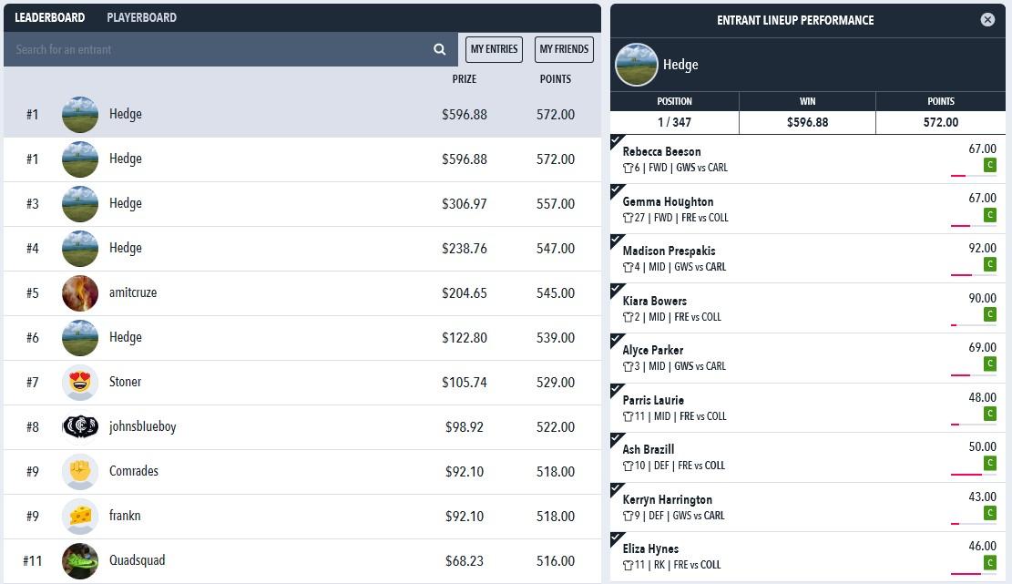 Draftstars AFLW Results