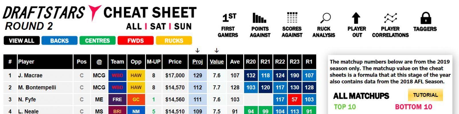 Draftstars AFL Round 2 Cheat Sheet