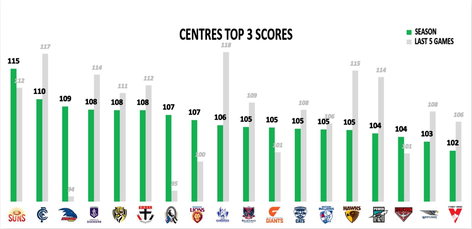 Points Against - Top 3 Centres