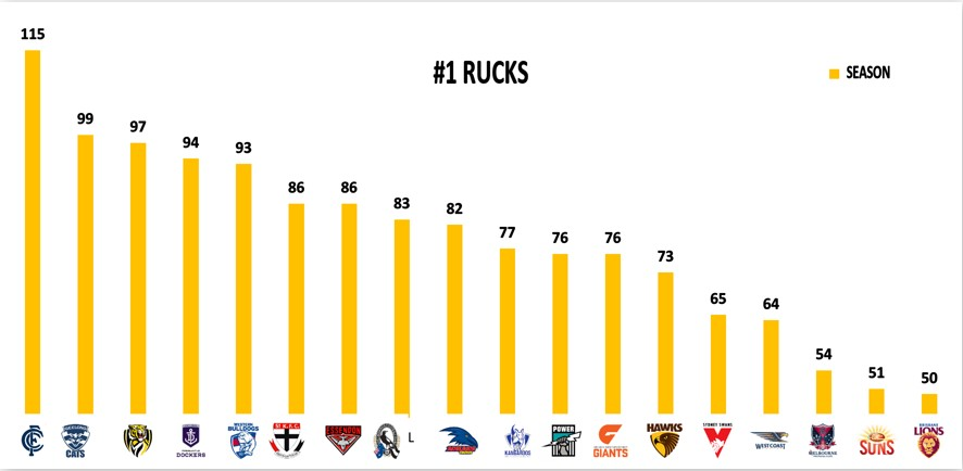 Points Against - No. 1 Rucks