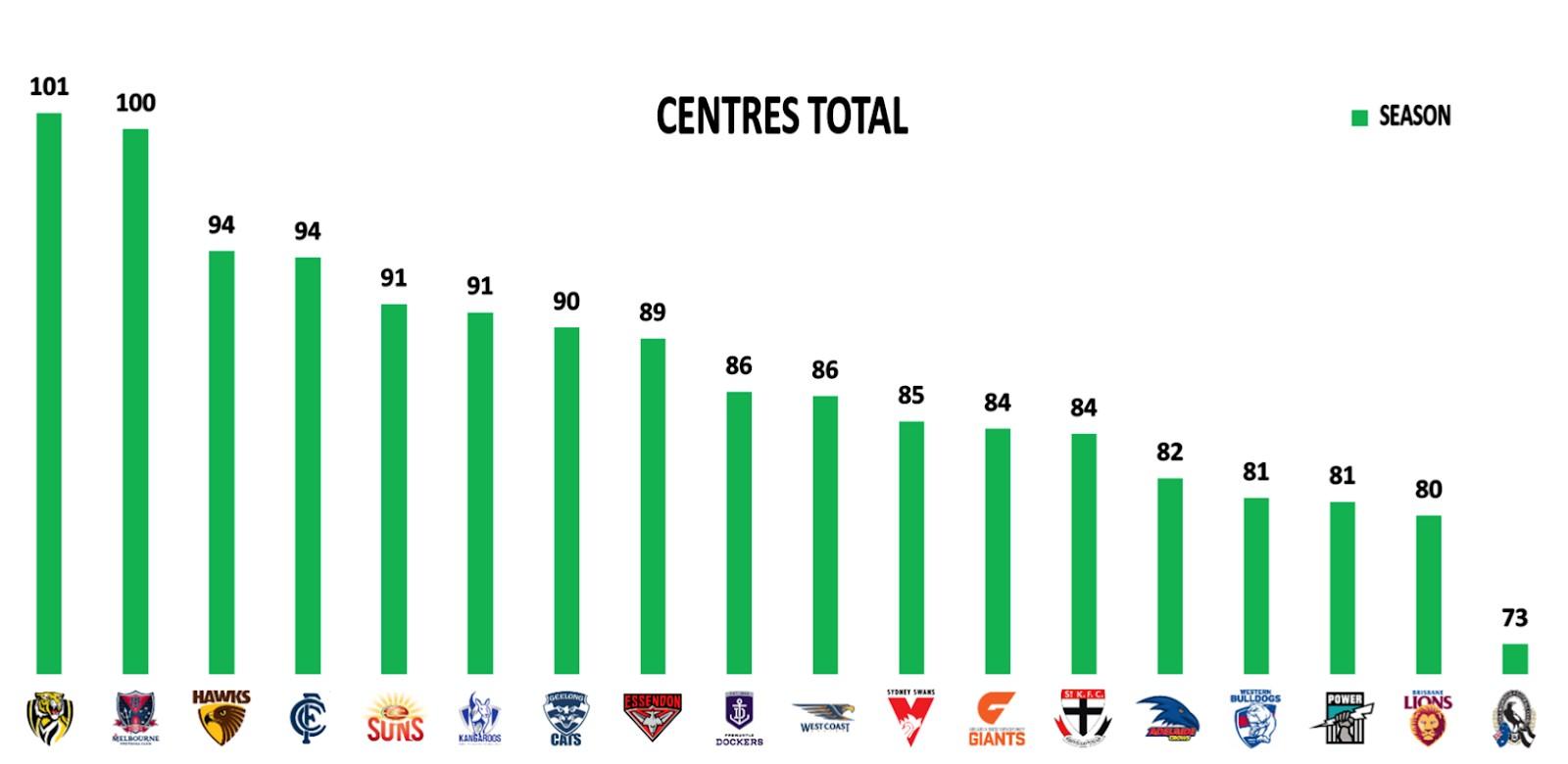 Points Against - Centres