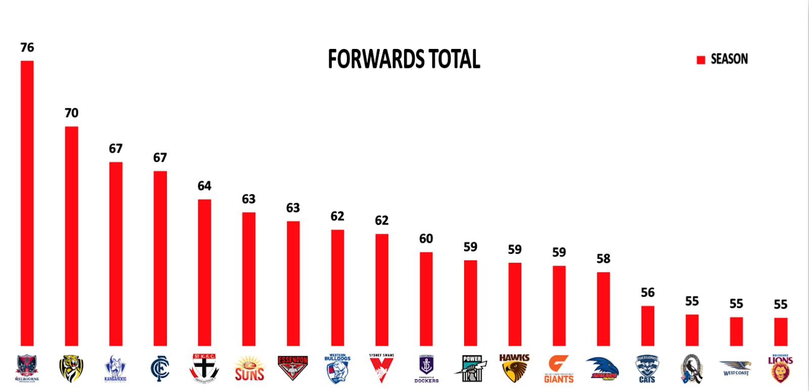 Points Against: Forwards