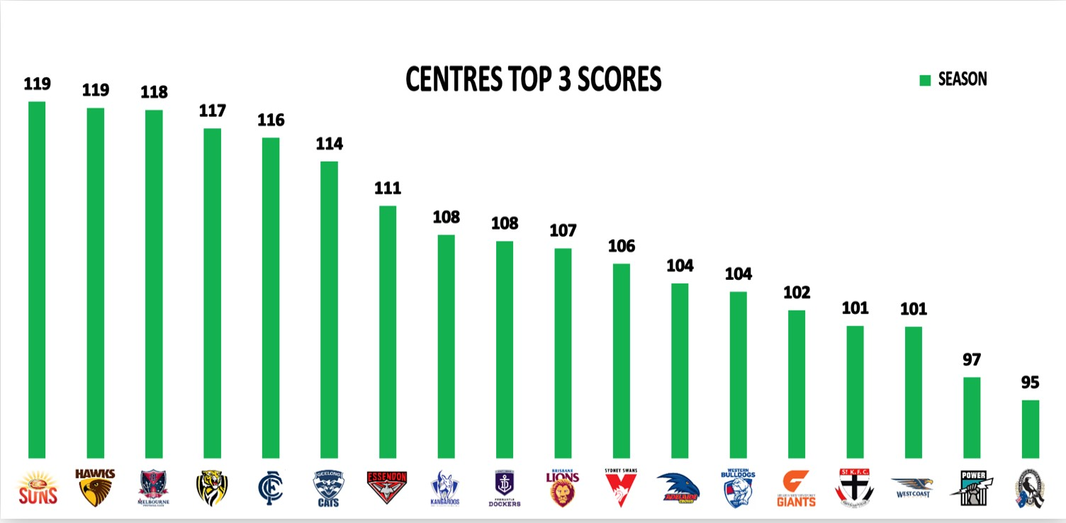 Points Against Top 3 Centres