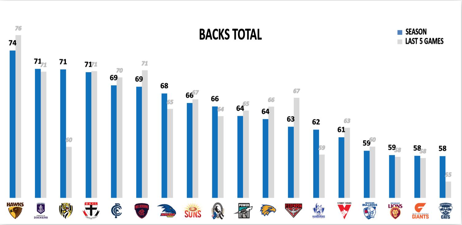 AFL Fantasy Points Against - Backs