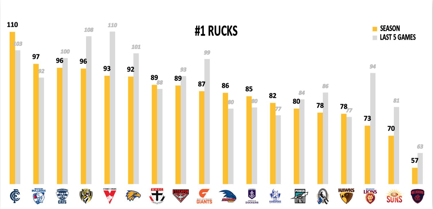 AFL Fantasy Points Against - Rucks
