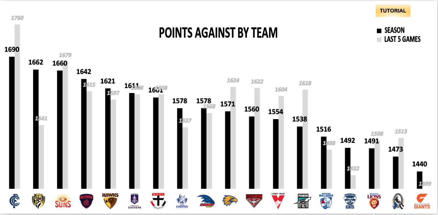 AFL Fantasy Points Against 2019