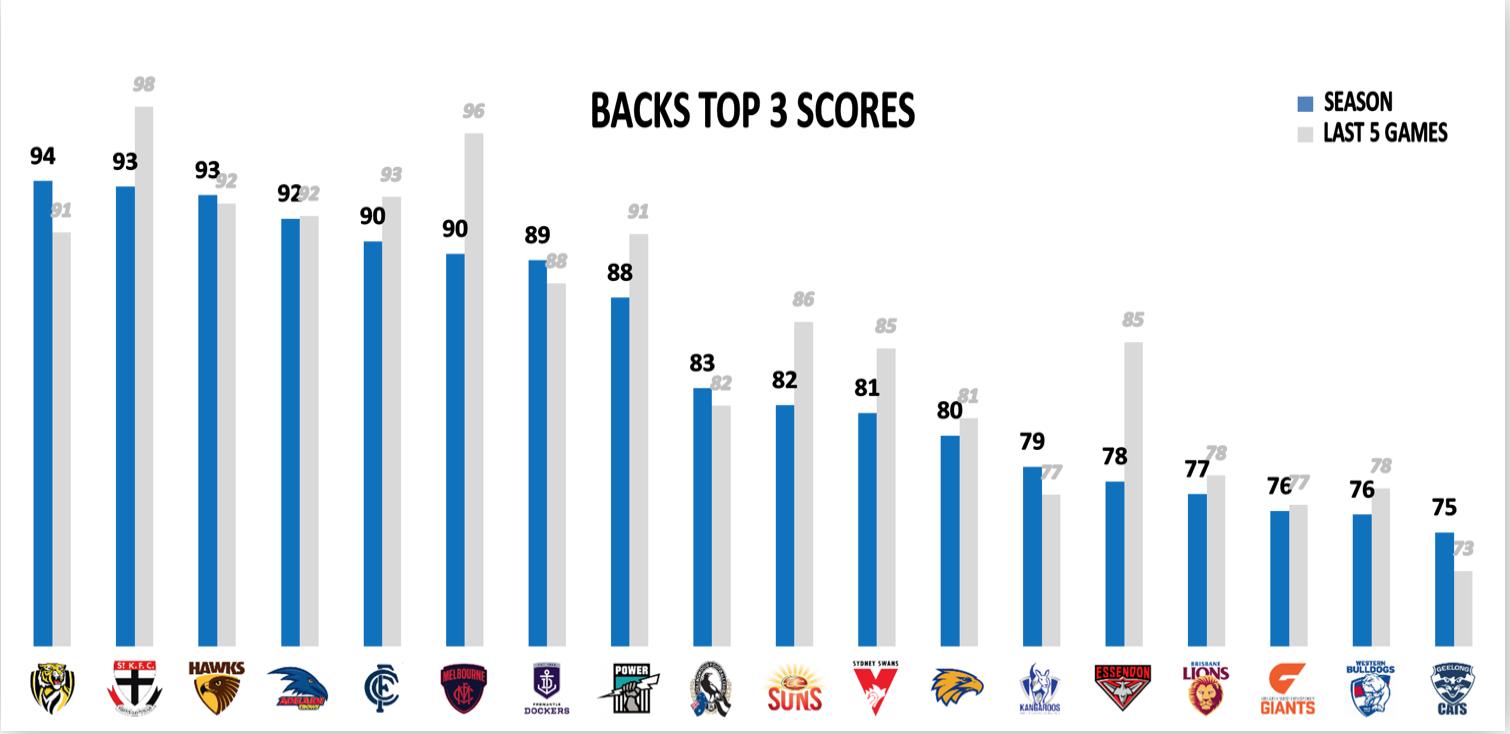 AFL Points Conceded 2019 - Backs