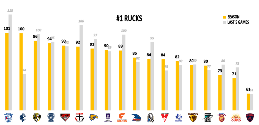 AFL Points Against R15 - Rucks