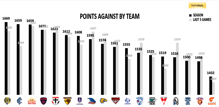 AFL Points Against R16