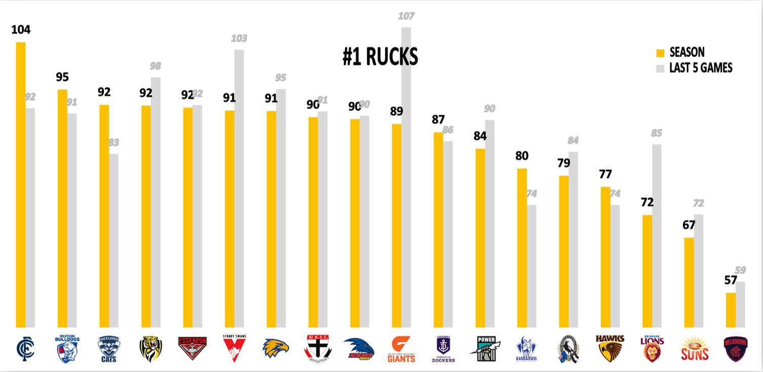 AFL Points Conceded - Rucks