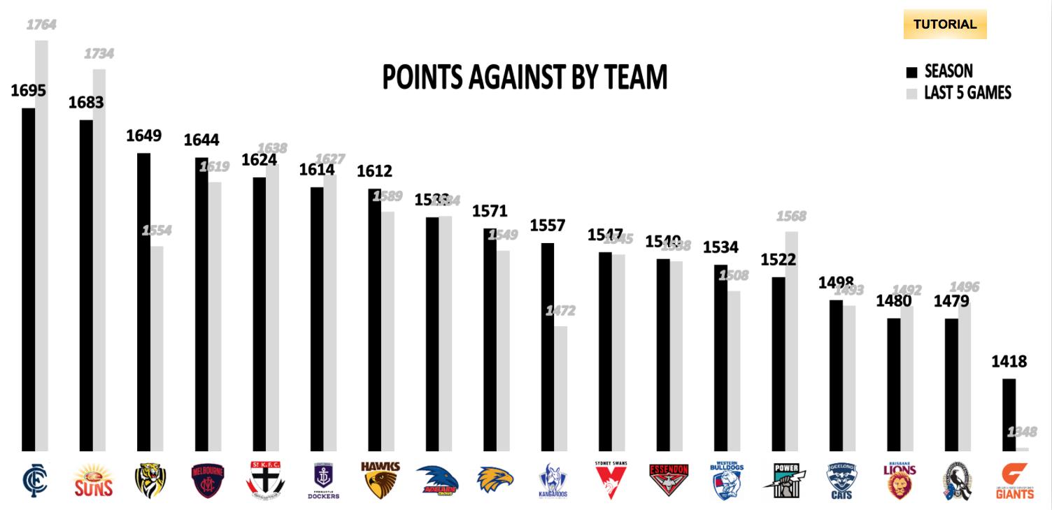 AFL Points Against - R12