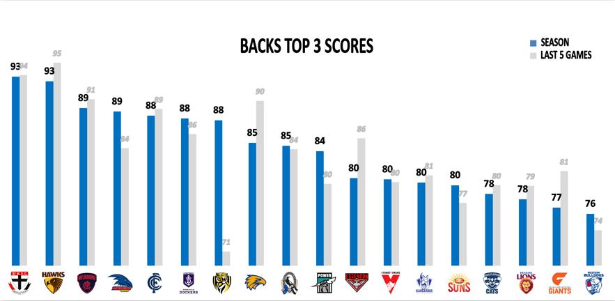 AFL Points Against R13 - Backs