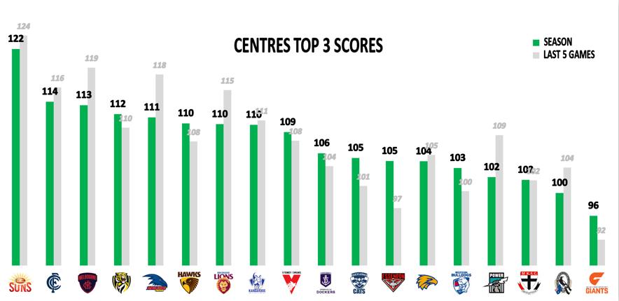 AFL Points Against R13 - Mids