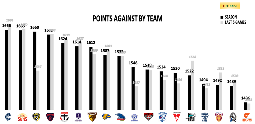 AFL Points Against Round 13