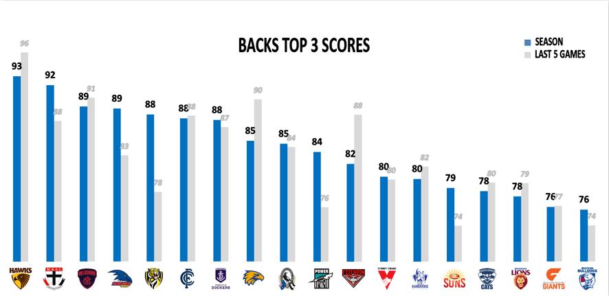 AFL Points Against R14 - Backs