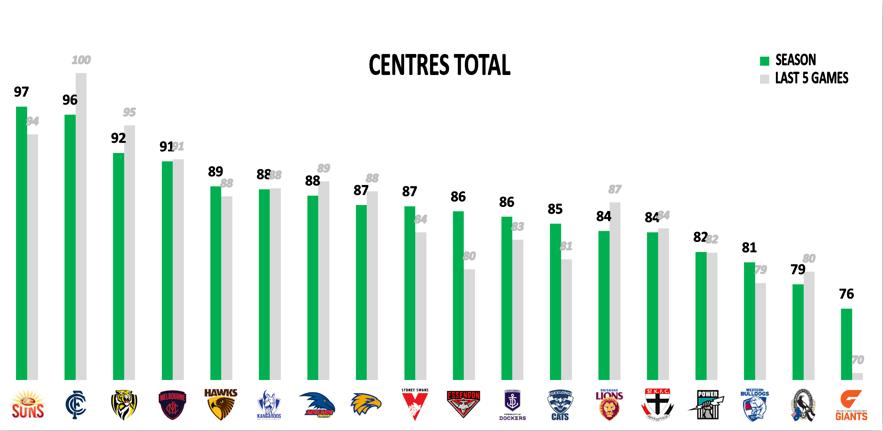 AFL Points Against R14 - Mids