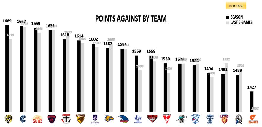 AFL Points Against - R14
