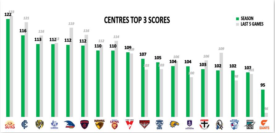 AFL Points Against - Mids