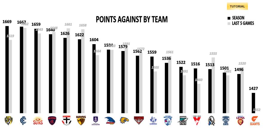 AFL Points Against R15