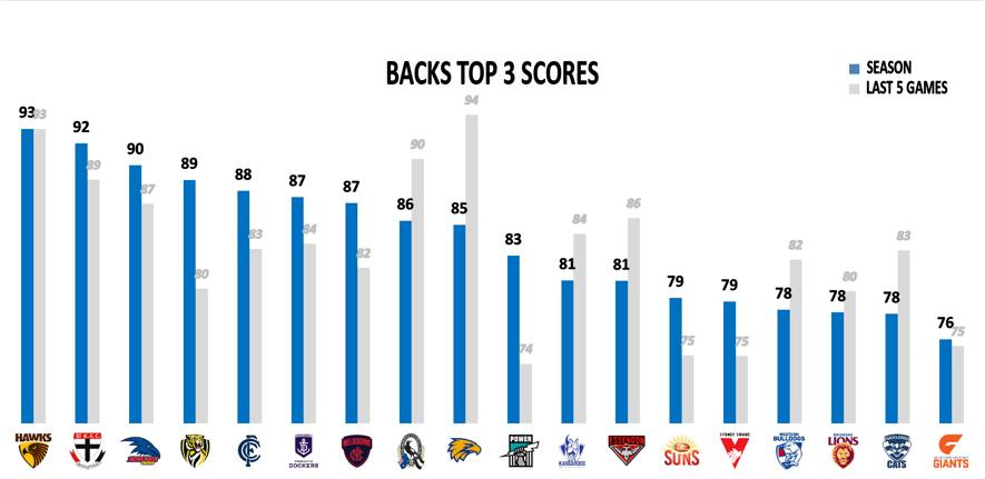 AFL Points Against R16 - Backs