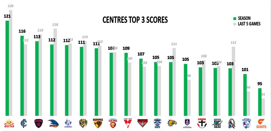AFL Points Against - R16 - Mids