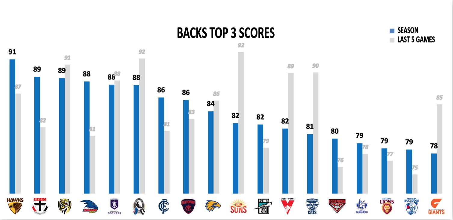 AFL Points Against R22 - Backs