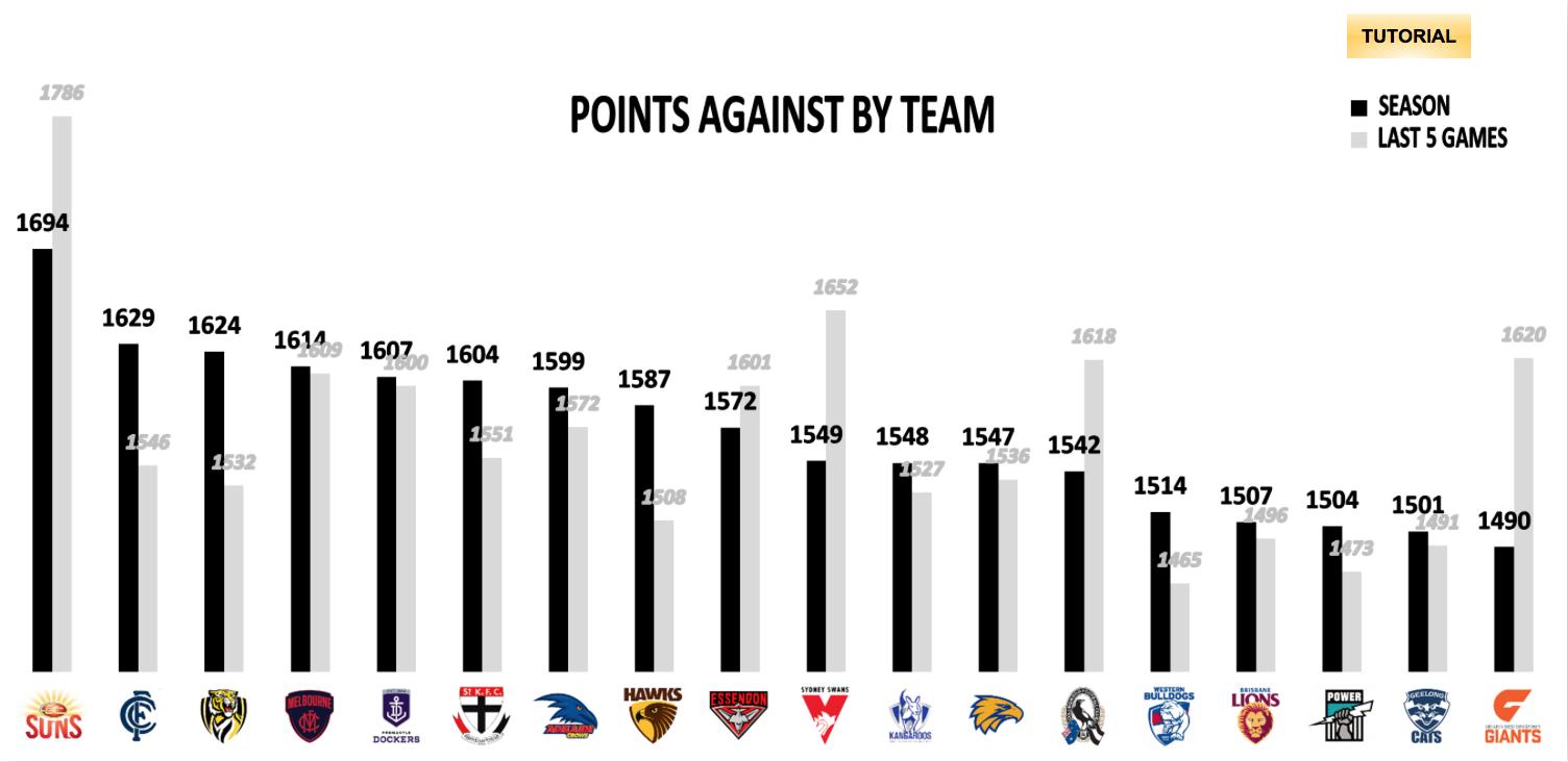 AFL Points Against R22