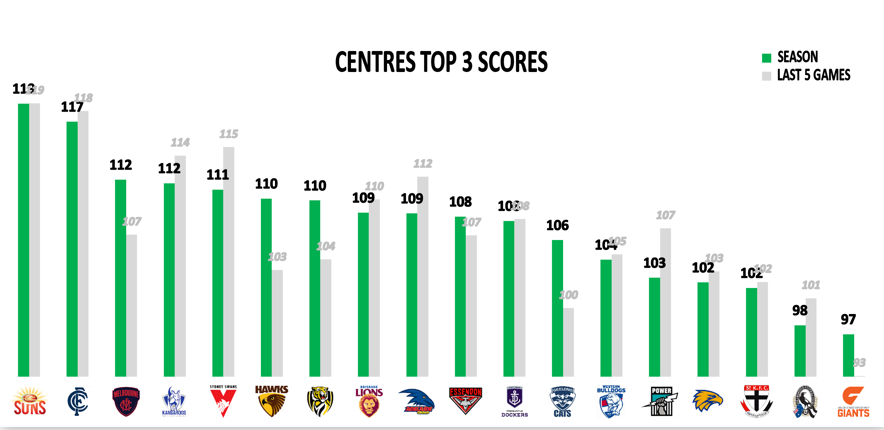 AFL Points Conceded 2019 - Mids