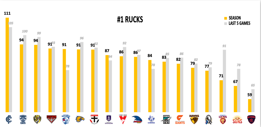 AFL Points Conceded 2019 - Rucks