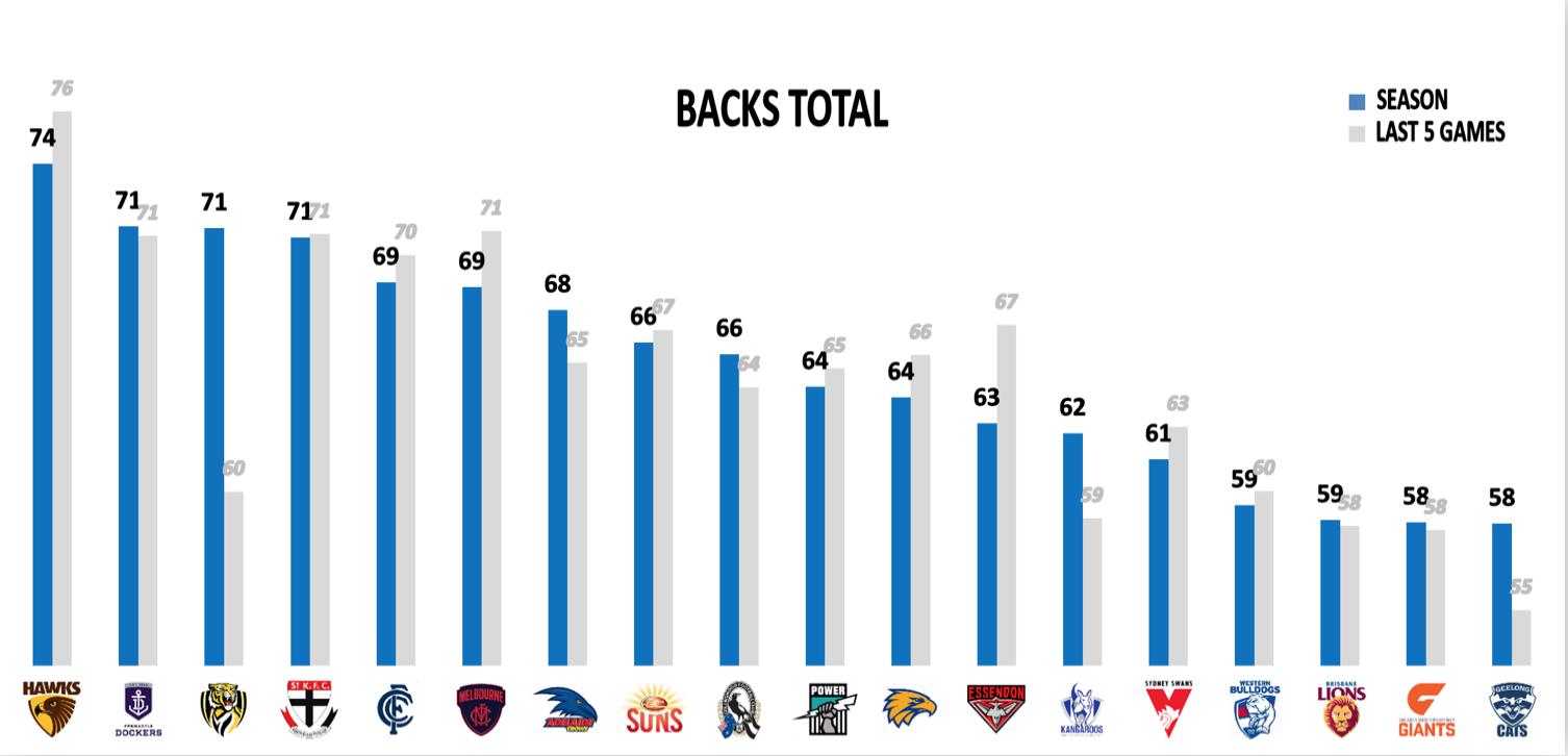 AFL Points Conceded - Backs