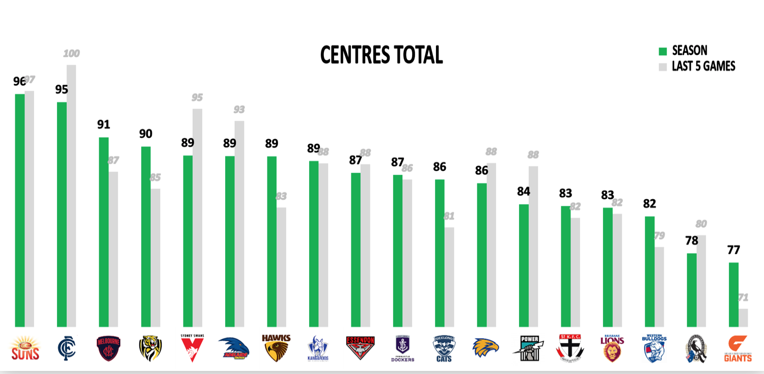 AFL Points Conceded - Mids