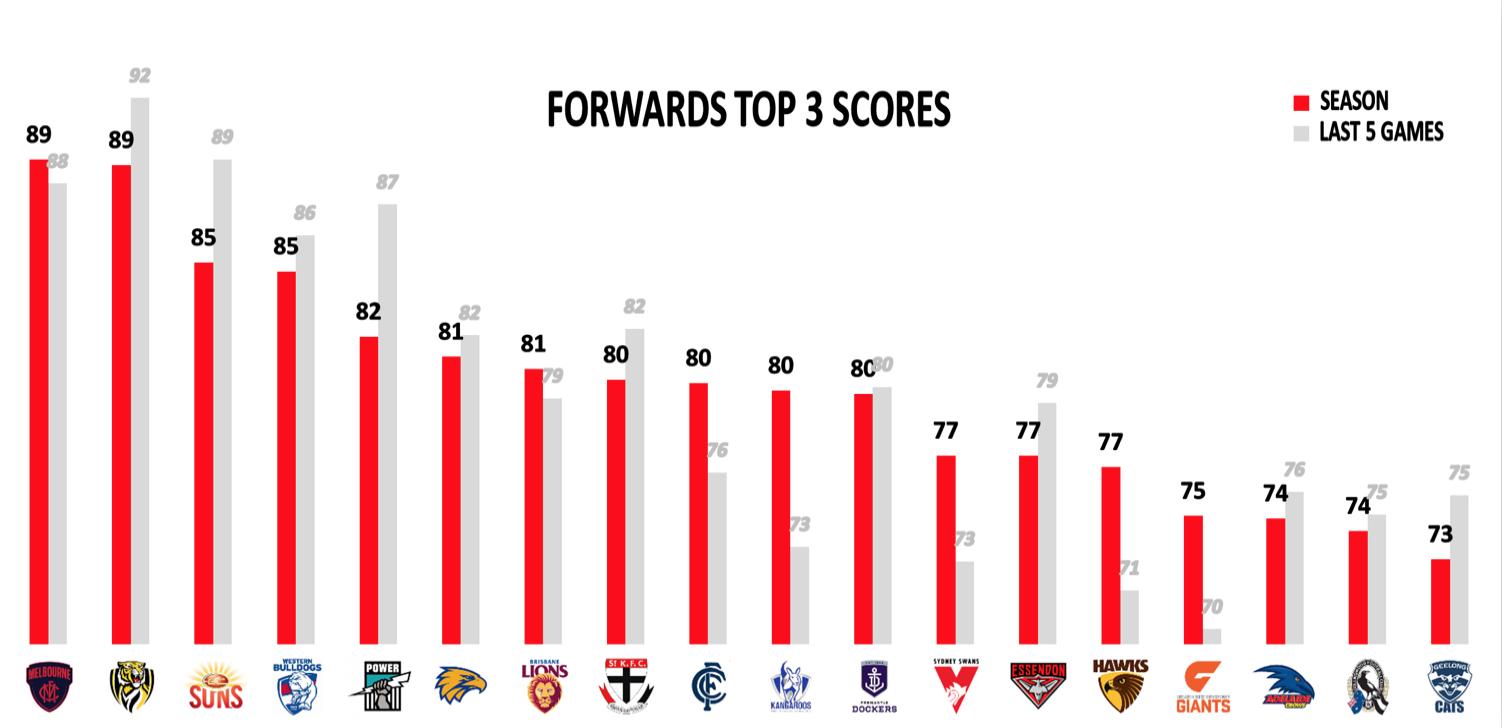 AFL Points Conceded R14 - Forwards