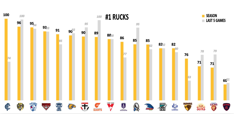 AFL Points Conceded R14 - Rucks