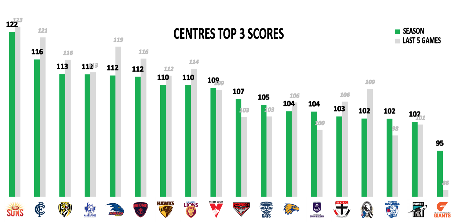AFL Points Conceded R15 - Mids