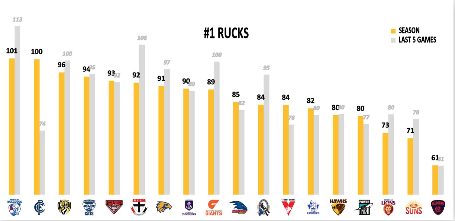 AFL Points Conceded R15 - Rucks