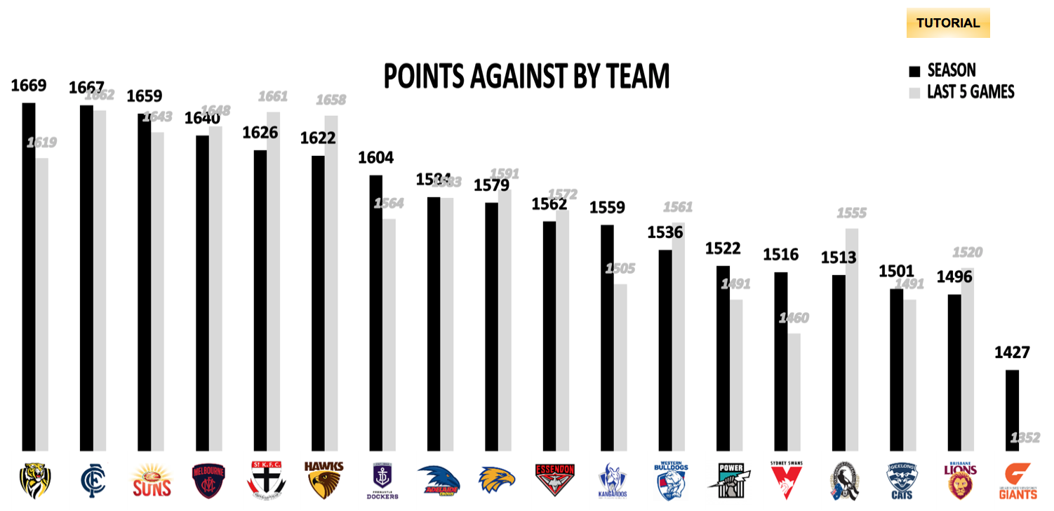 AFL Points Conceded R15