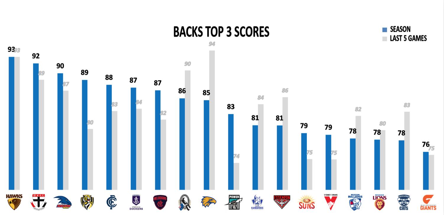 AFL Points Conceded R16 - Backs