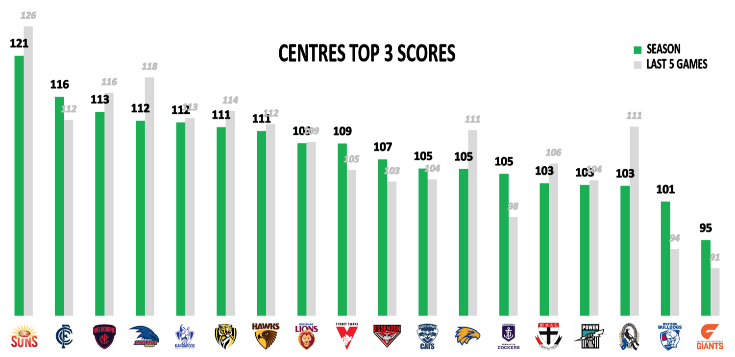 AFL Points Conceded R16 - Mids