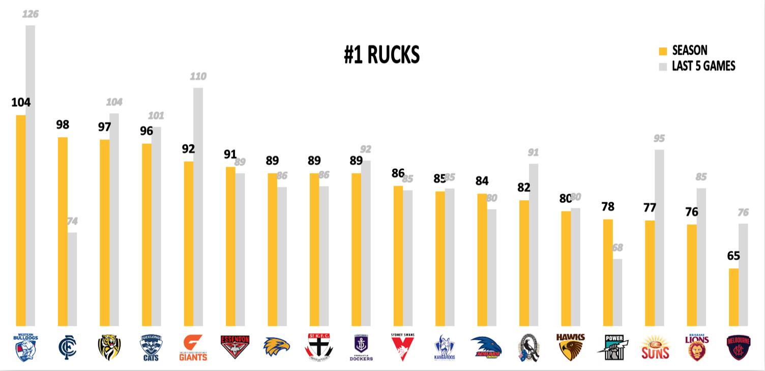 AFL Points Conceded R16 - Rucks