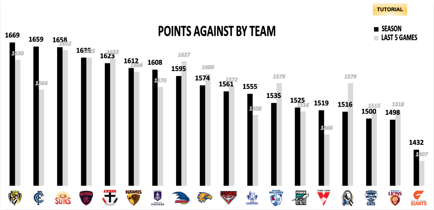 AFL Points Conceded R16